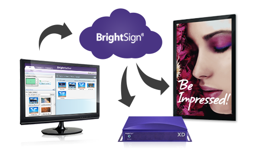 Digitalsignage systems